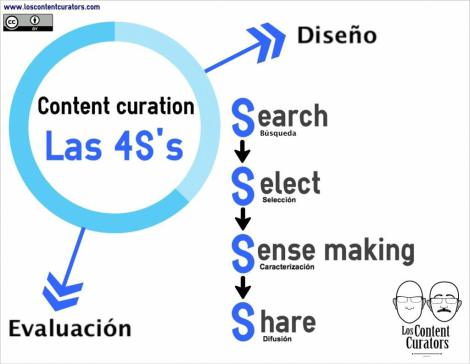 El Content Curator - curación de contenidos para PYMES y organizaciones