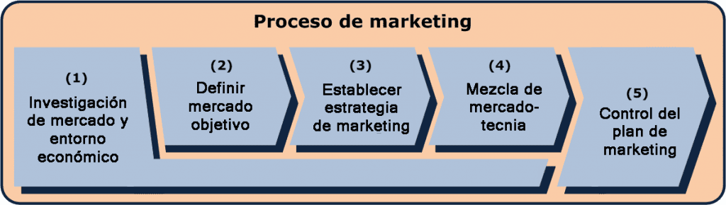 Estrategia de Marketing Digital - social media