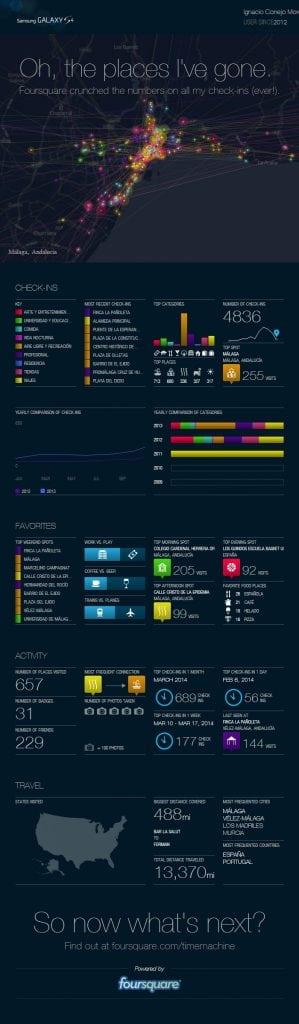 FoursQuare Time Machine, Infografía de Ignacio Conejo