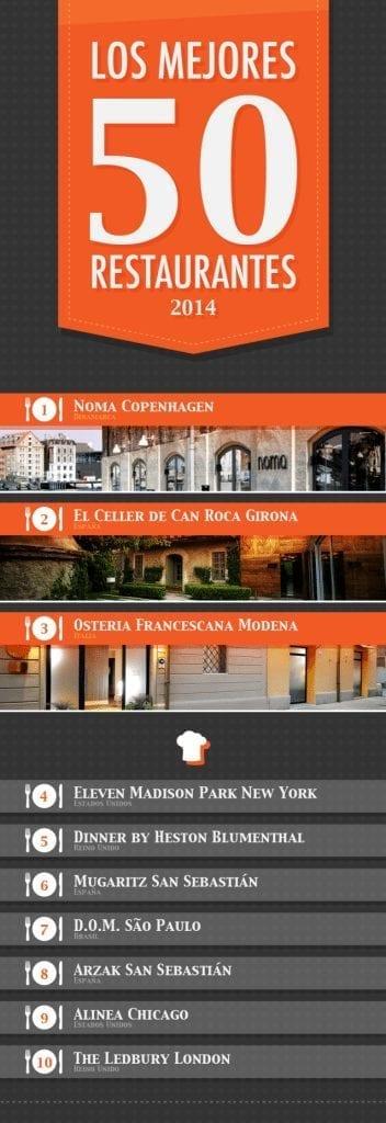 Infografia los 50 mejores restaurantes del Mundo 2014