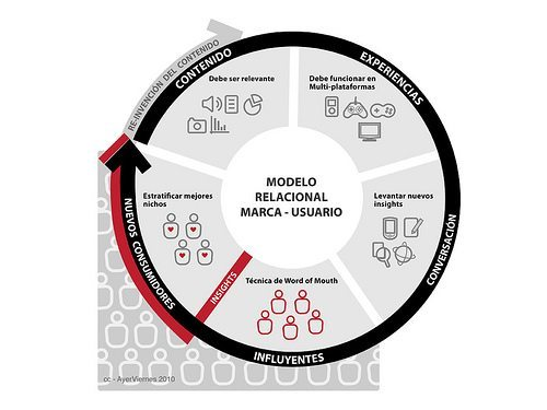 El Marketing Relacional y el blog