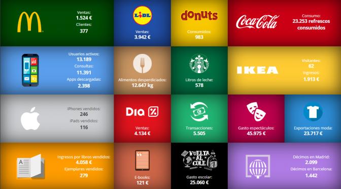 Consumo en España en Tiempo Real