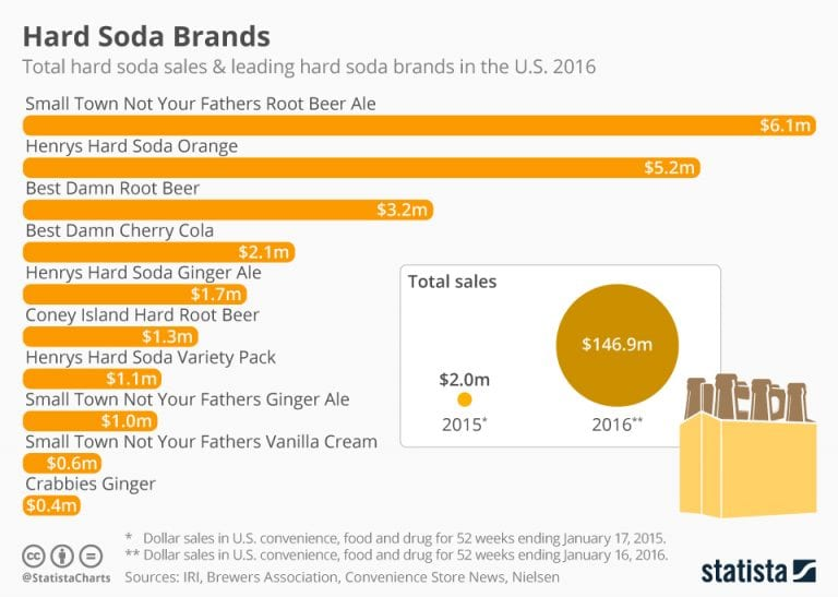 Cerveza - reinventando la clara en EEUU - Marketing de la Cerveza