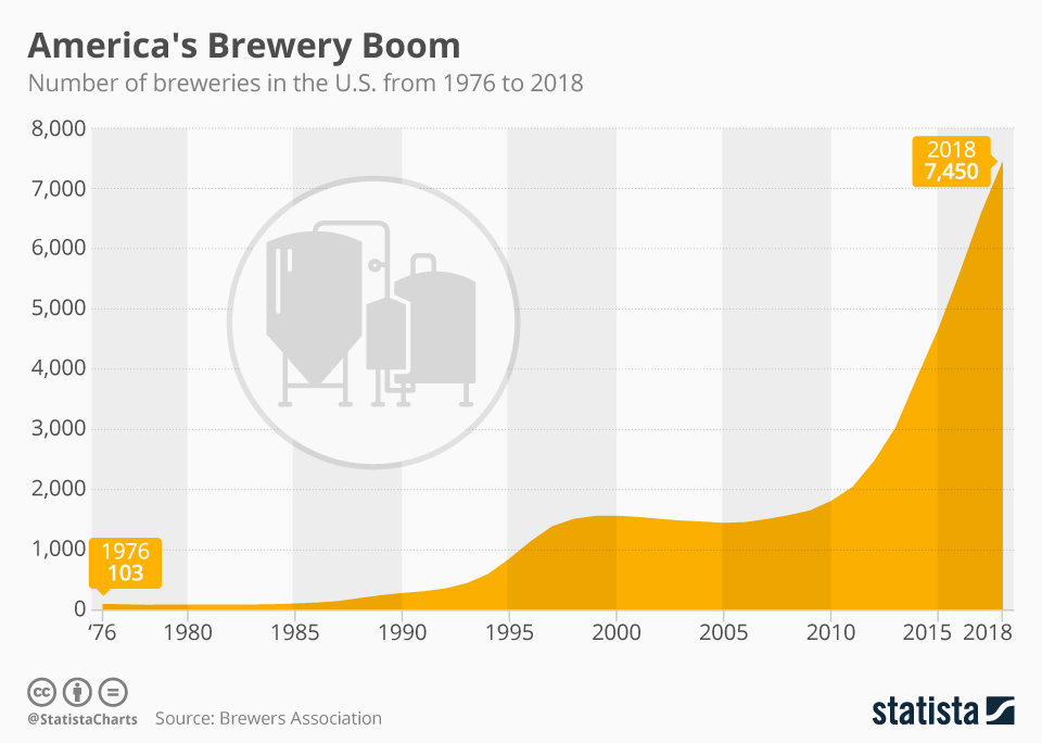 El boom de la cerveza en USA