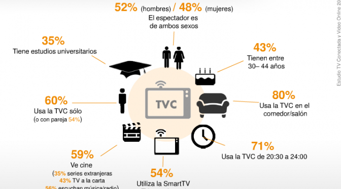 2º Estudio del Consumo de TV Conectada y Vídeo Online