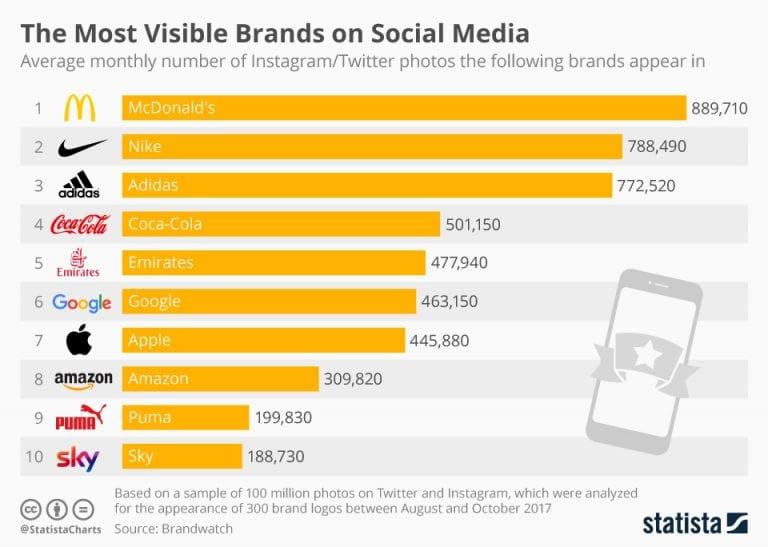 Las marcas mas visibles en Social Media - Marketing Deportivo