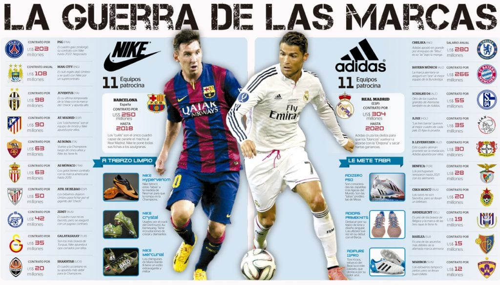 Guerra de marcas en la Champions Adidas - Nike Take It Sports 15 Puma