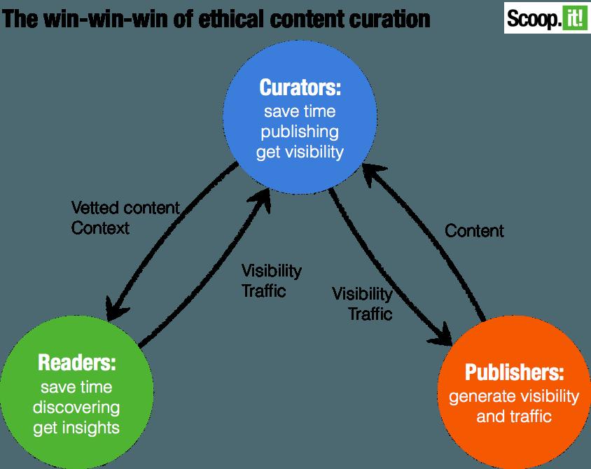 Win-Win de la Curación de Contenidos para empresas y profesionales