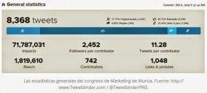 Estadísticas Social Media