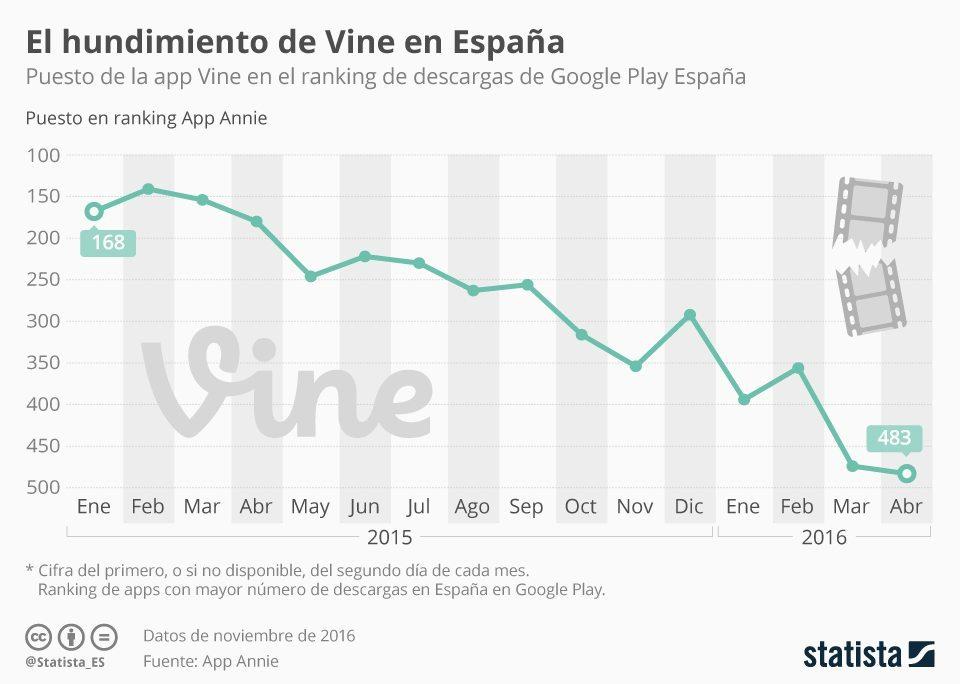 Vine se cae en España