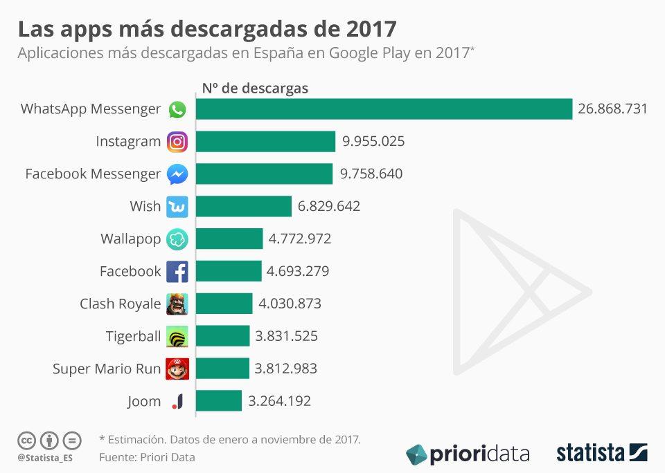 Infografía con las APPs mas descargadas de España en 2017, con Instagram y Whatsap en posiciones muy relevantes