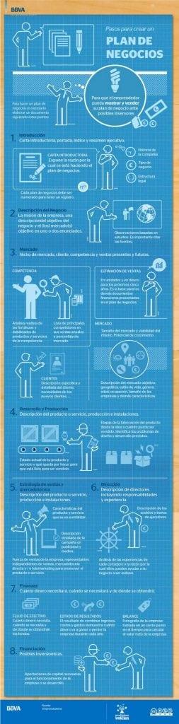 Emprendedores - Plan de negocio - Crear una empresa - Infografía