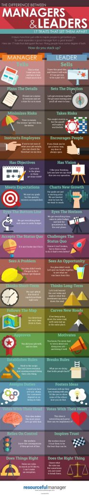 Jefes Vs Líderes - Emprendedores