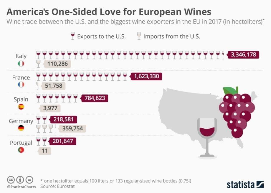 Infografía - El vino español es el 3º muy descolgado más apreciado por el consumidor estadounidense