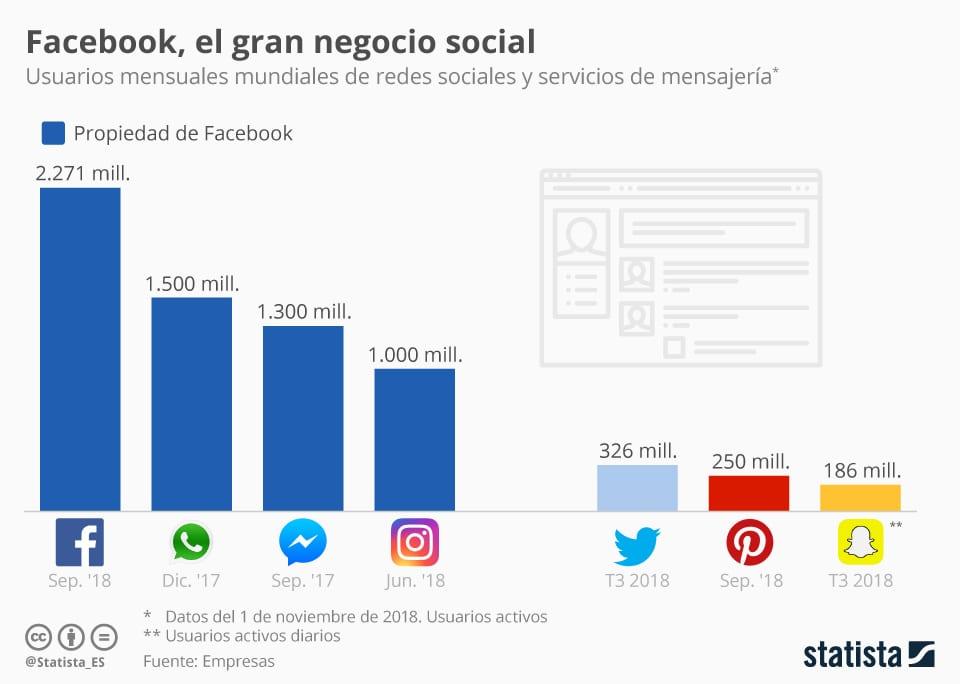 Usuarios Mensuales Mundiales de redes sociales y servicios de mensajeria - Facebook monopoliza el Social Media